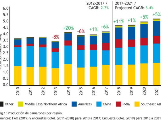 Comportamiento de los precios del langostino Vannamei 2021